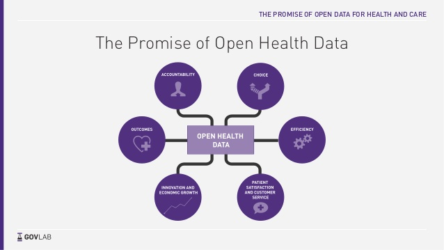 the-promise-of-open-data-for-health-and-care-stefaan-verhulst-7-638
